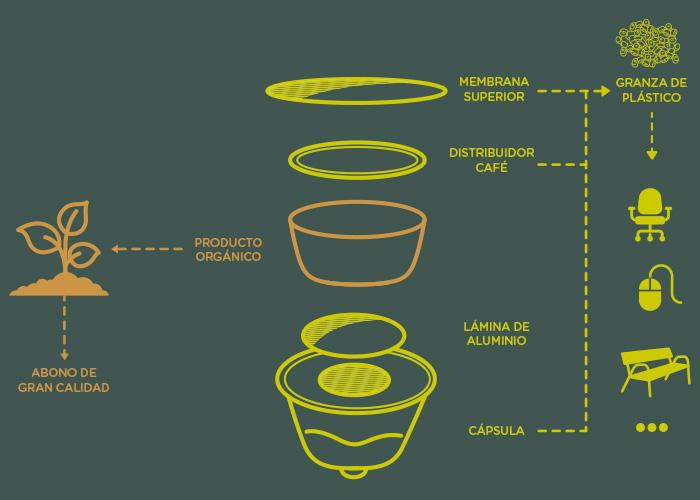 Proceso de reciclado de capsulas Dolce Gusto